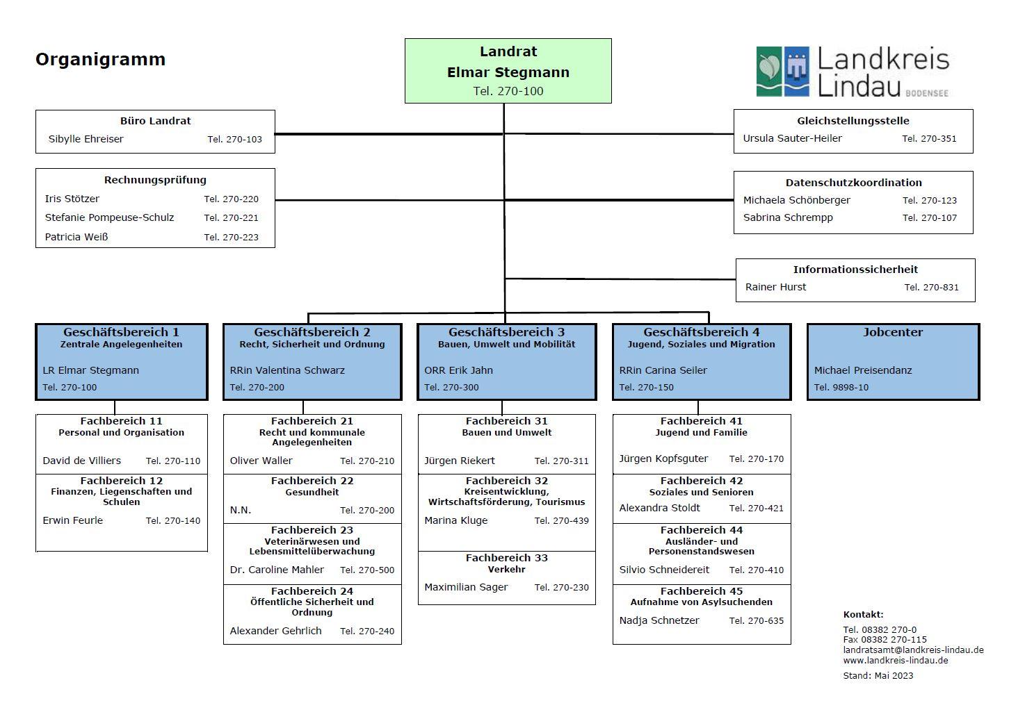 Bild vergrößern: Organigramm des Landratsamtes Lindau (Bodensee)Organigramm des Landratsamtes Lindau (Bodensee)