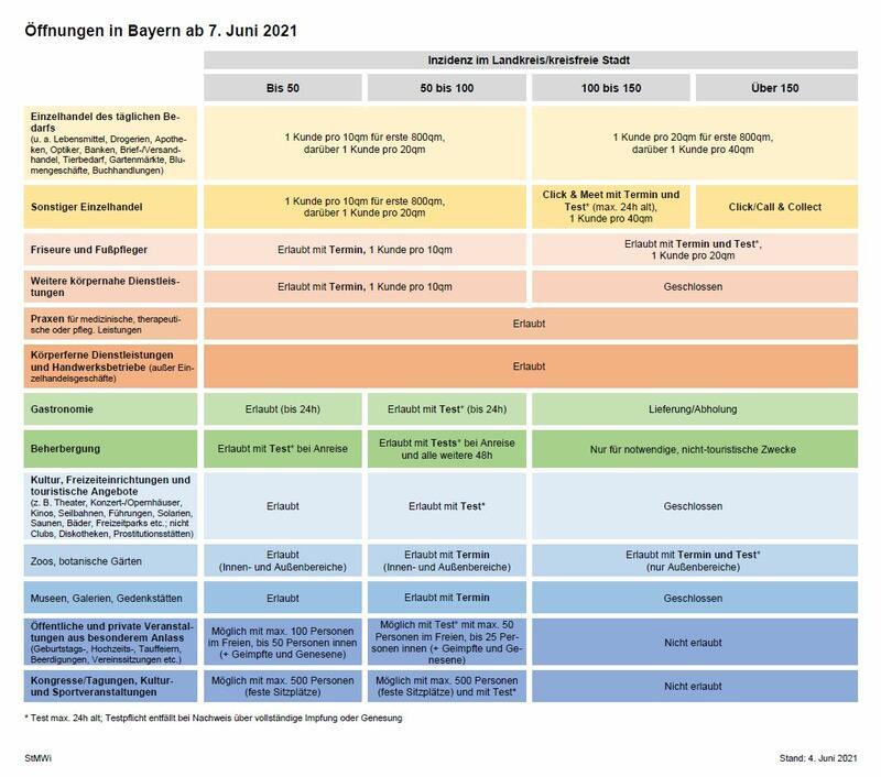 Bild vergrößern: Inzidenzabhängige Regelungen / Schaubild des StMWI
